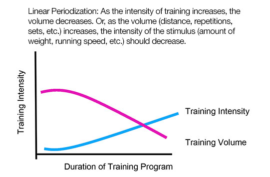 Ace prosource april 2014 help your program hopping for Undulating periodization template
