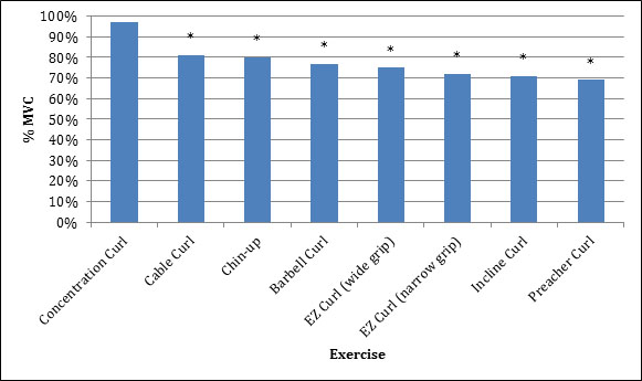https://www.acefitness.org/education-and-resources/professional/prosource/august-2014/4933/ace-study-reveals-best-biceps-exercises