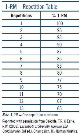 1-RM Repetition Table