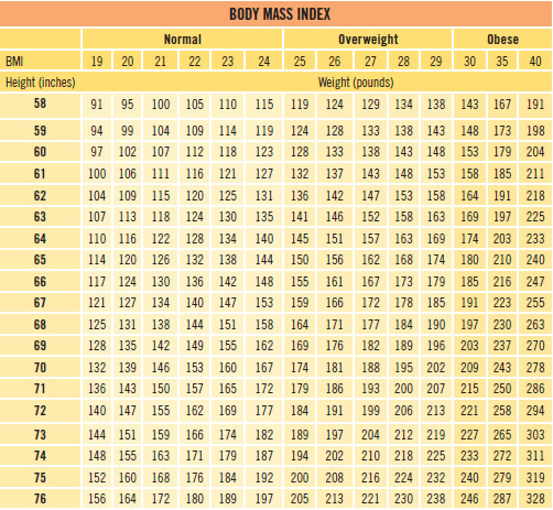 Celebrity height weight bmi table