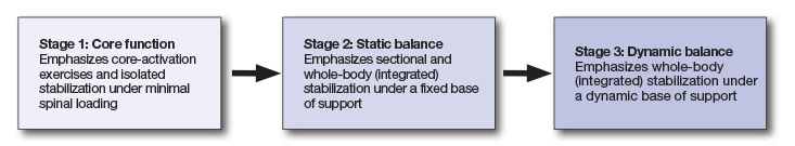 Balance Stages