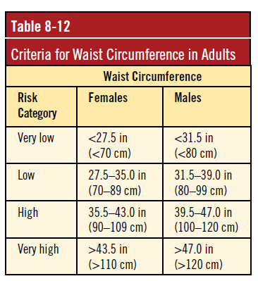 Waist Circumference in Adults
