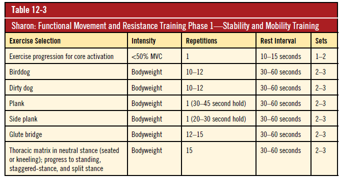 Functional Movement and resistance training phase 1