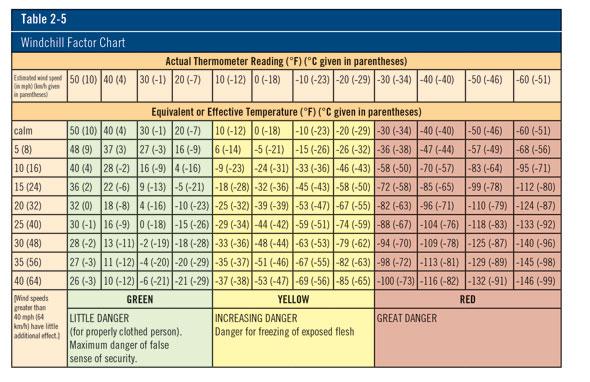 Windchill Factor Chart