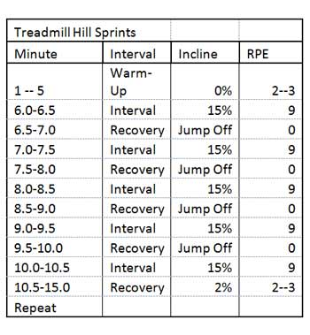Treadmill Hill Sprints