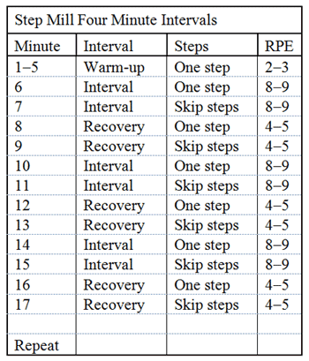 Step Mill Four Minute Intervals