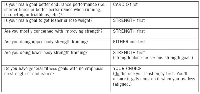Which Should Come First: Cardio or Strength Training?