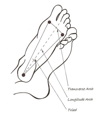 Foot triangle