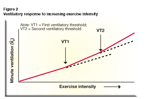 how exercise duration affects recovery time - the effects of exercise on recovery time aims ==== i am going to test how long it takes a persons heart rate to return to their resting hear rate after different periods of exercise i will vary the time spent exercising each time and i will keep the intensity of the exercise constant.