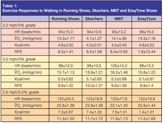 Will Toning chaussures Really Give You A Better Body? Blog