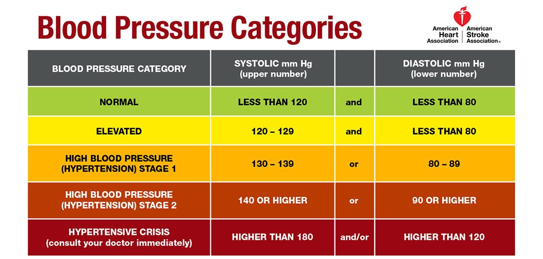 blood-pressure-guidelines