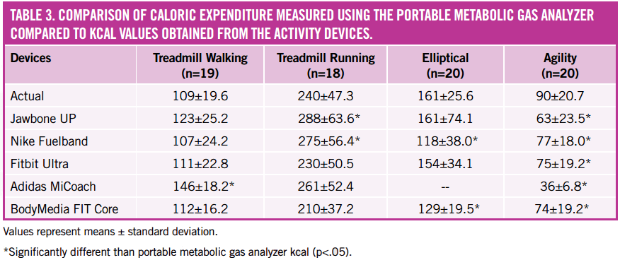 Most Accurate Fitness Tracker >> Ace Prosource January 2015 Ace Sponsored Research Are