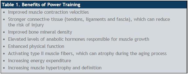 ACE - ProSource™: April 2015 - Power Training: Advanced